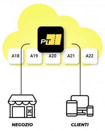 puretail-elimina-code-in-cloud